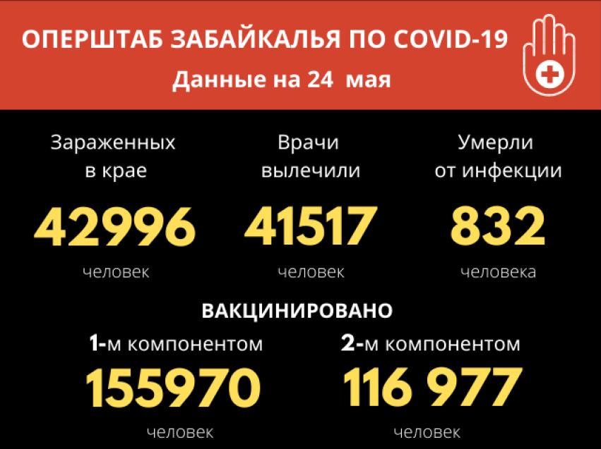 Коронавирусом за сутки в Забайкалье заболели 25 человек