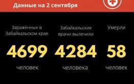 В Забайкалье еще 34 человека заболели коронавирусом