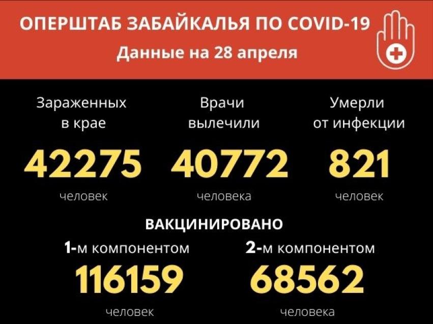Меньше 30 новых случаев коронавируса зафиксировали в Забайкалье за сутки
