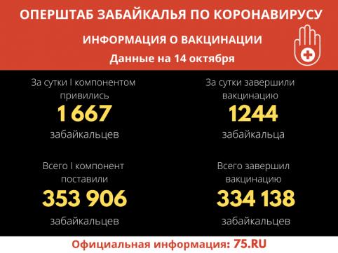 Более 1,6 тысячи забайкальцев поставили прививки от COVID-19 за сутки
