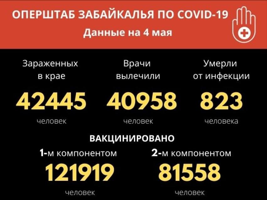 25 человек заразились COVID-19 за сутки в Забайкалье