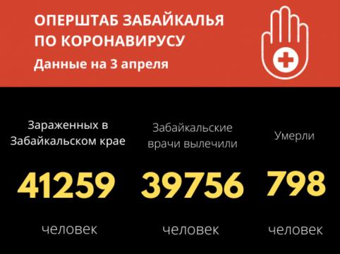За сутки установлено равное число заболевших и выздоровевших от COVID-19 в Забайкалье
