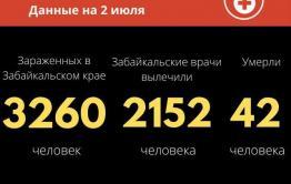 Меньше пятидесяти случаев COVID-19 выявили за сутки в Забайкалье