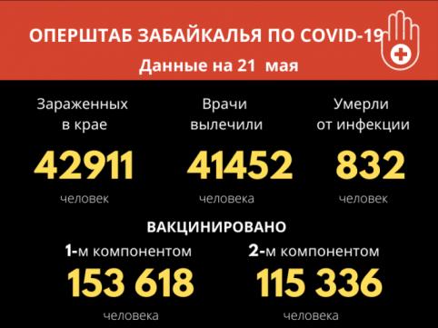 За сутки 31 человек заболел коронавирусом в Забайкалье