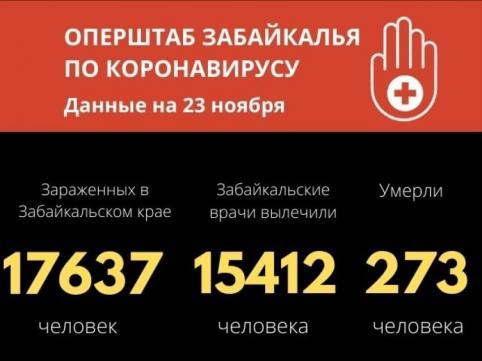 Почти 270 забайкальцев заразились коронавирусом за прошедшие сутки