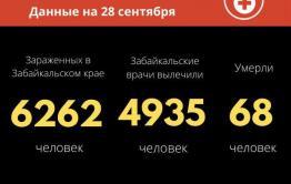 Еще 81 человек заразился коронавирусом в Забайкалье