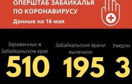 Общее число зараженных COVID-19 в Забайкалье перешагнуло отметку в 500 человек