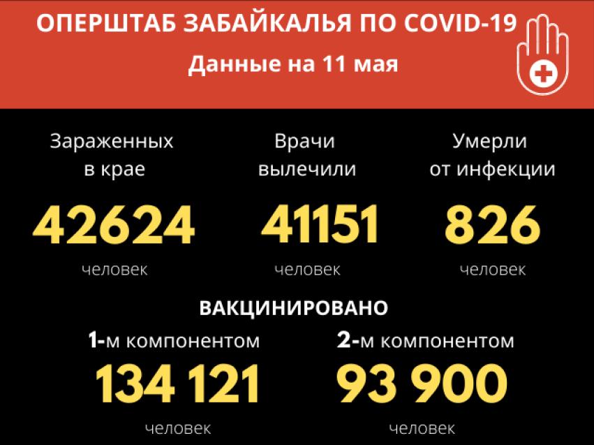За сутки 24 человека заразились COVID-19 в Забайкалье