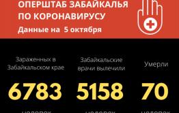 За сутки в Забайкалье 91 человек заболел коронавирусом