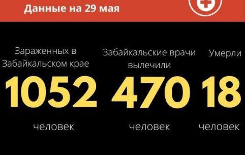 За сутки в Забайкалье выявили 33 случая COVID-19. Еще один человек скончался