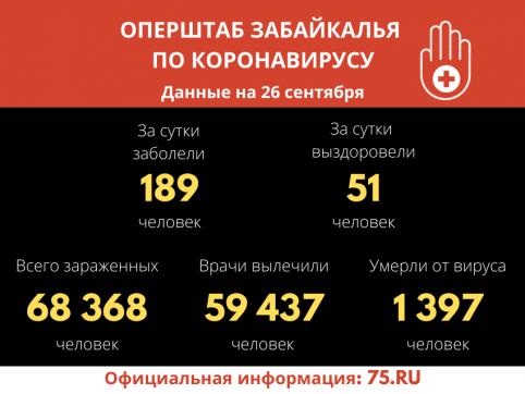 За прошедшие сутки в Забайкалье четыре человека скончалось от коронавируса