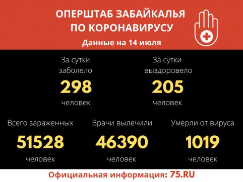Меньше 300 человек заразились коронавирусом за сутки в Забайкалье, десять скончались