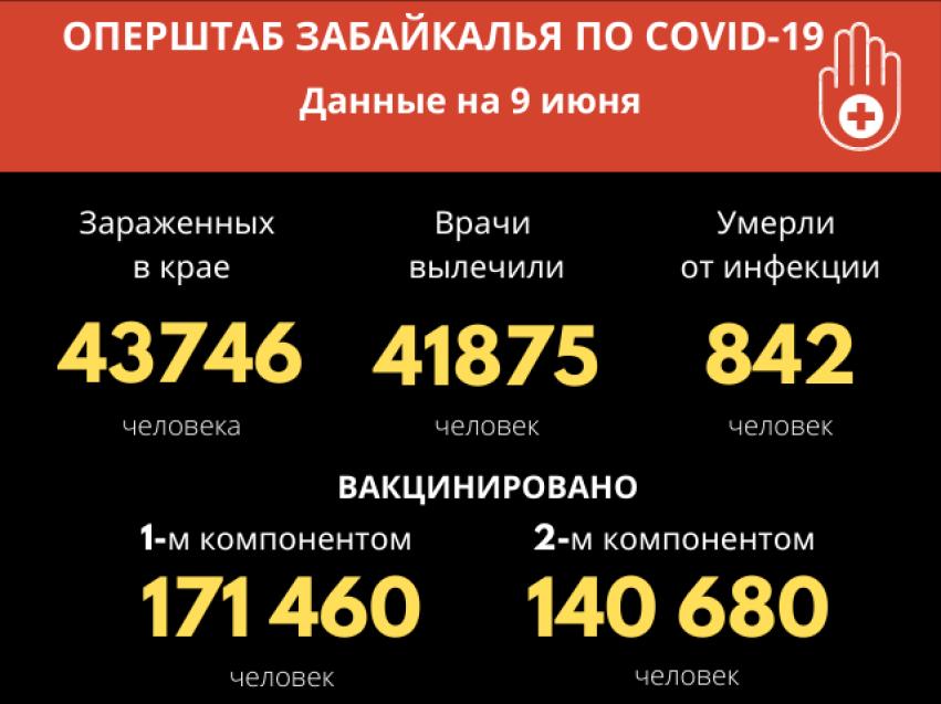 Больше 60 человек заразились коронавирусом за сутки