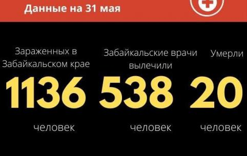 Число жертв коронавируса в Забайкалье выросло до 20 — умерла 48-летняя женщина