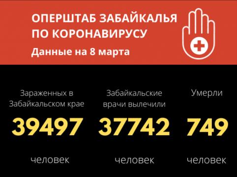 91 человек заразился коронавирусом в Забайкалье за сутки