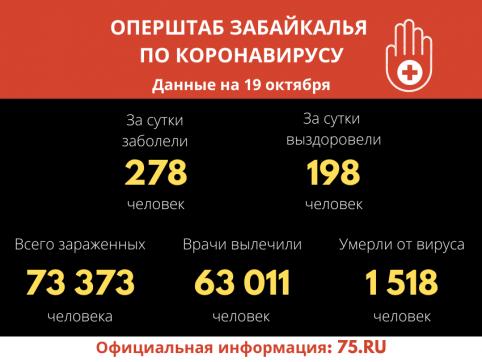 В Забайкалье выявили 278 новых случаев заражения коронавирусом за сутки