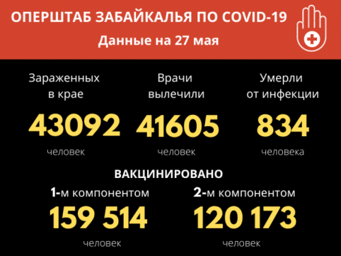 От COVID-19 за сутки выздоровели 44 забайкальца