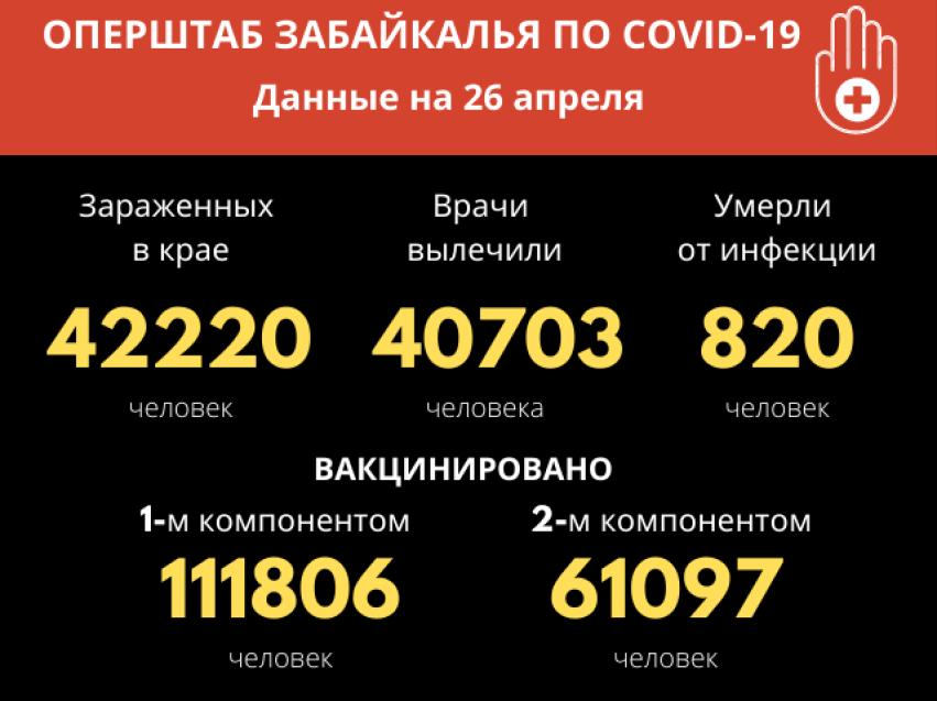 С начала пандемии коронавирус унес жизни 820 забайкальцев