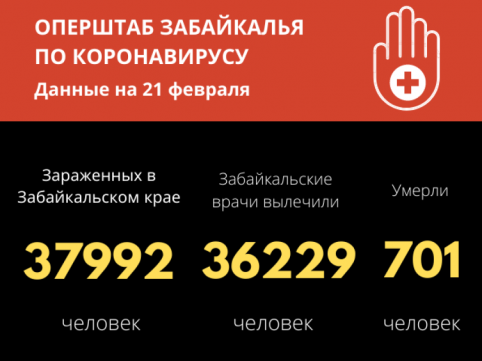 Больше 36 тысяч забайкальцев победили коронавирус
