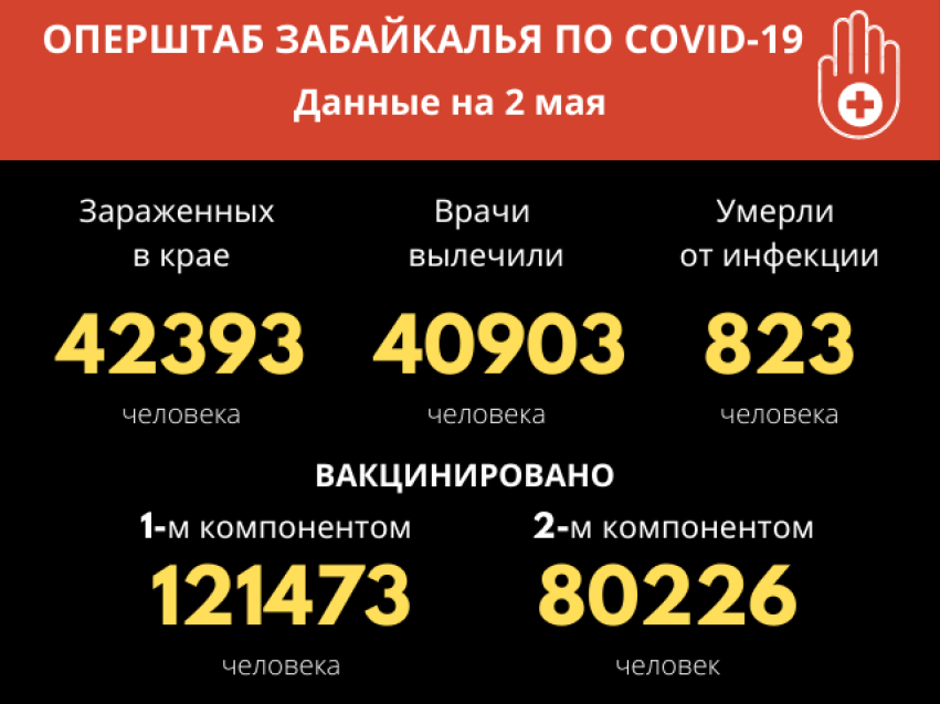 COVID-19 в Забайкалье: ни одного летального случая за сутки