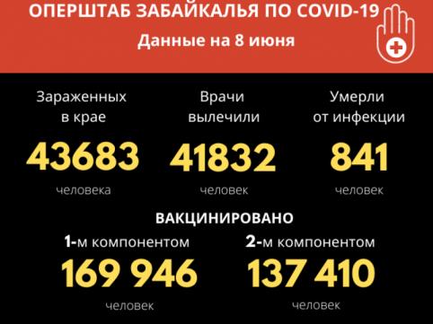 У 61 человека за сутки обнаружен вирус COVID-19 в Забайкалье