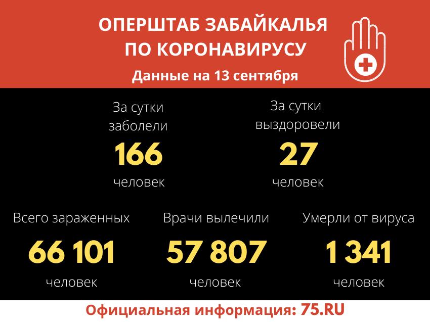 За прошедшие сутки 27 человек вылечились от Covid-19 в Забайкалье