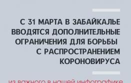 Правила самоизоляции в Забайкалье (ИНФОГРАФИКА)