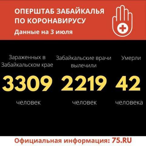 Хроники коронавируса в Забайкалье: 49 зараженных за сутки, 67 выздоровели
