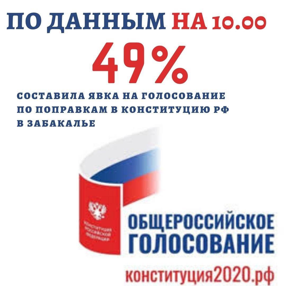 В основной день голосования явка избирателей в Забайкалье составила почти 49%