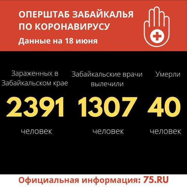 Коронавирус в Забайкалье: 66 новых случаев за сутки. Общее число зараженных — 2391