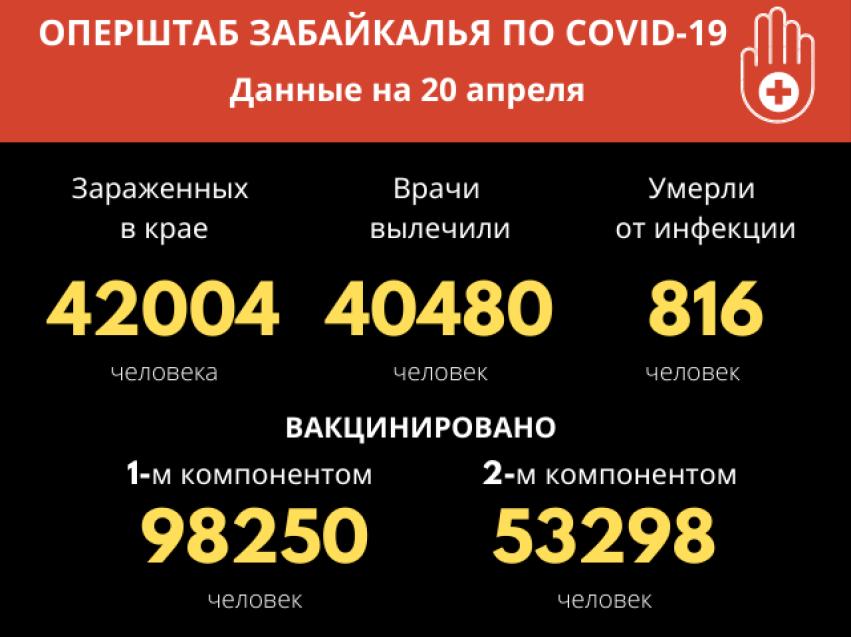 За сутки COVID-19 обнаружен у 34 забайкальцев