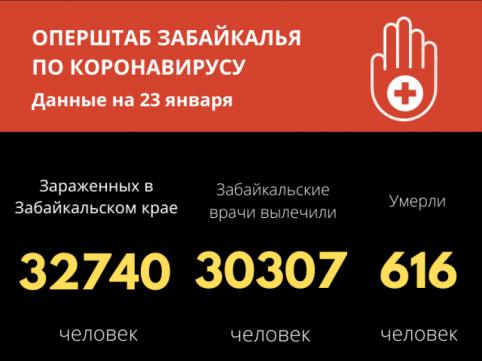 Еще четыре человека скончались от коронавируса за сутки в Забайкалье