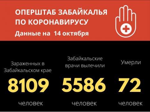 177 человек заразились COVID-19 за сутки в Забайкалье
