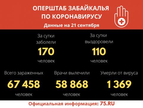 В Забайкалье выявили 170 новых случаев заражения коронавирусом за сутки
