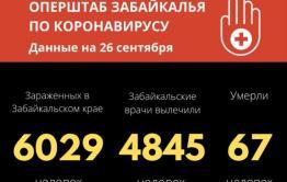 В Забайкалье за сутки почти 80 человек заразились коронавирусом
