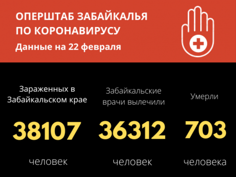Число зараженных COVID-19 забайкальцев за весь период составило больше 38 тысяч
