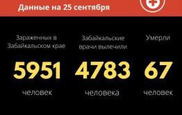 Почти 80 человек заразились коронавирусом за сутки в Забайкалье. Еще один человек погиб.