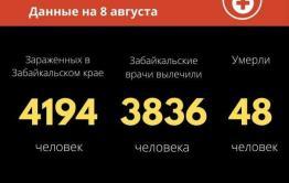 16 человек заразились COVID-19 в Забайкалье за сутки