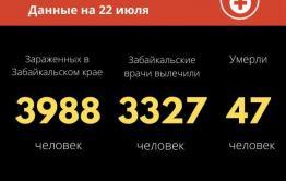 Число заболевших коронавирусом в Забайкалье приблизилось к 4 тысячам