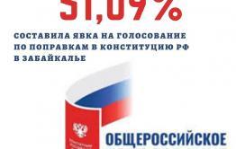Более 400 тысяч забайкальцев приняли участие в голосовании по поправкам в Конституцию