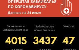 Число новых заражений коронавирусом стремительно снижается — 13 новых случаев выявили за сутки в Забайкалье