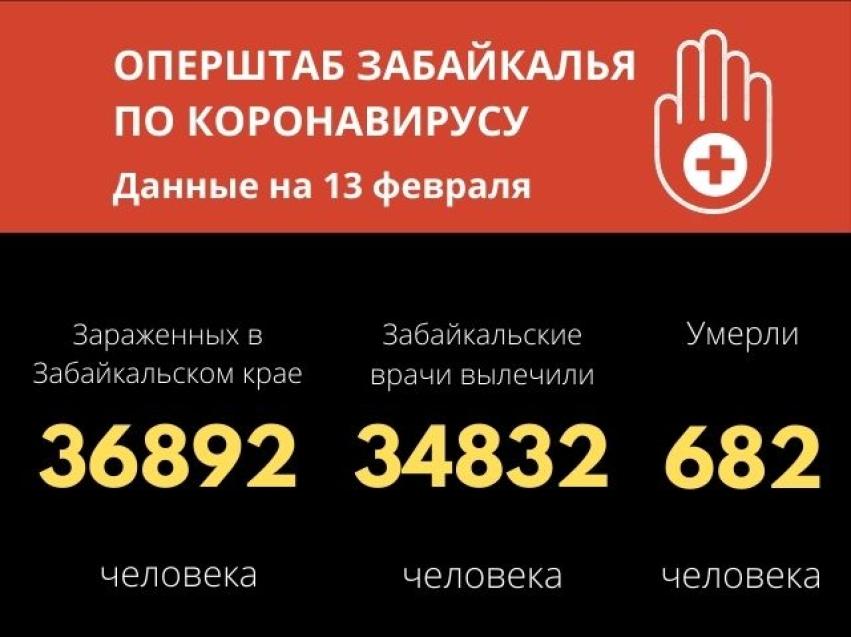 161 новый подтвержденный случай заболевания коронавирусной инфекцией в Забайкальском крае
