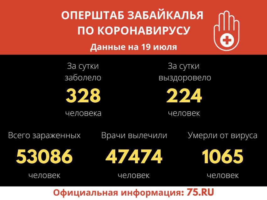 Число заболевших коронавирусом забайкальцев превысило 53 тысячи