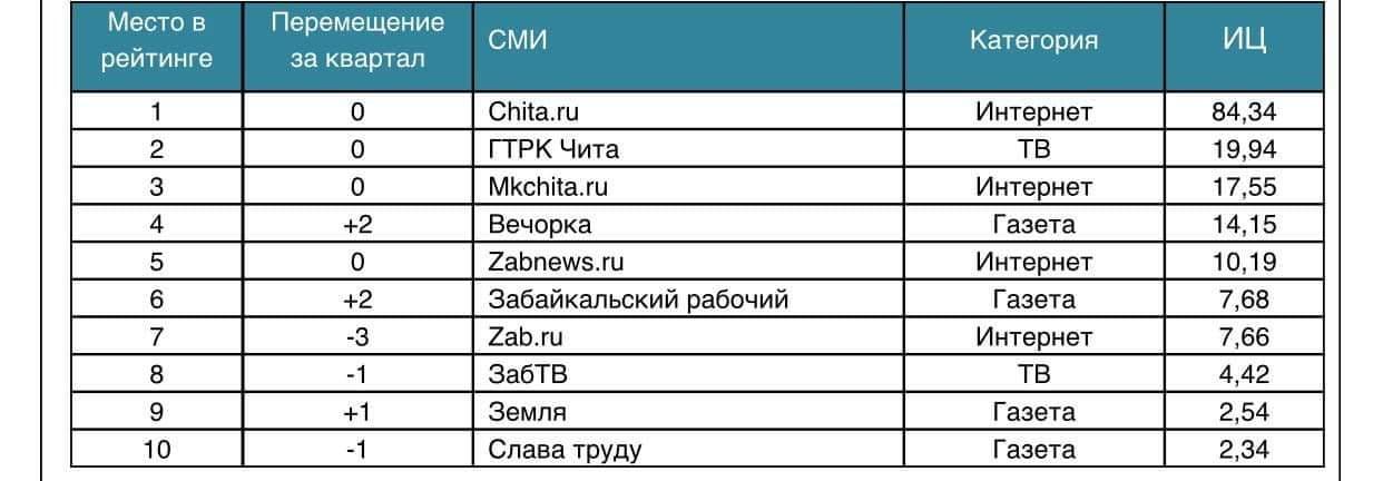 Медиалогия: «Вечорка» остается самым цитируемым печатным СМИ Забайкалья