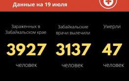 30 заразившихся коронавирусом выявили за сутки в Забайкалье