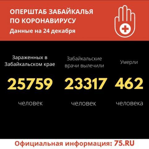 Пять летальных случаев от COVID-19 зарегистрировано за сутки в Забайкалье