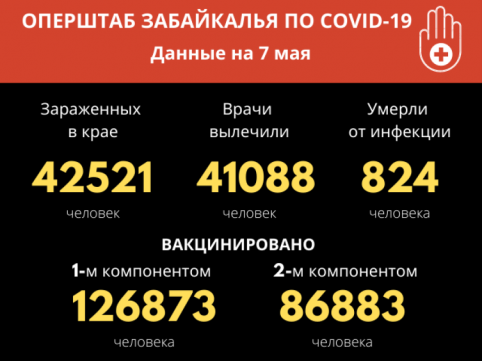 За сутки 70 забайкальцев победили COVID-19