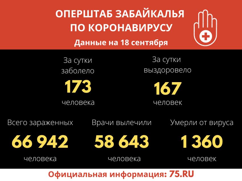 В Забайкалье выявили 173 новых случая заражения коронавирусом за сутки