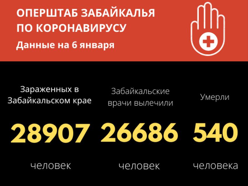 359 жителей Забайкалья вылечились от коронавируса за прошедшие сутки. Заболели – 236.