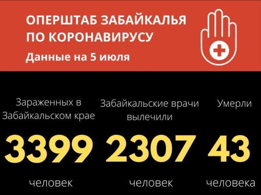 Коронавирус в Забайкалье: 44 новых случая за сутки